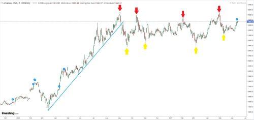 Trend - Kurshochs - Kurstiefs für Trading mit Binäre Optionen