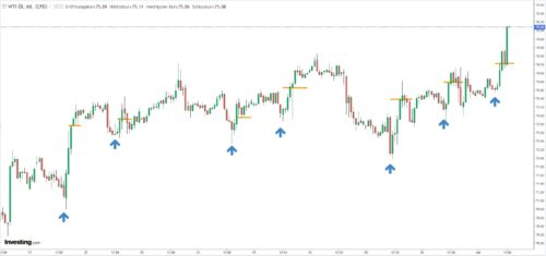 Beispiele für Einstiegspunkte bei Trading mit Kursziel nach 4 Stunden